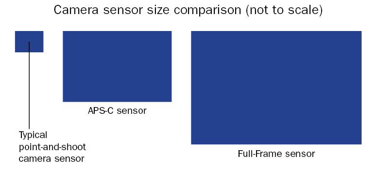 The 5D Mark III, D800, and why big sensors matter | Journographica